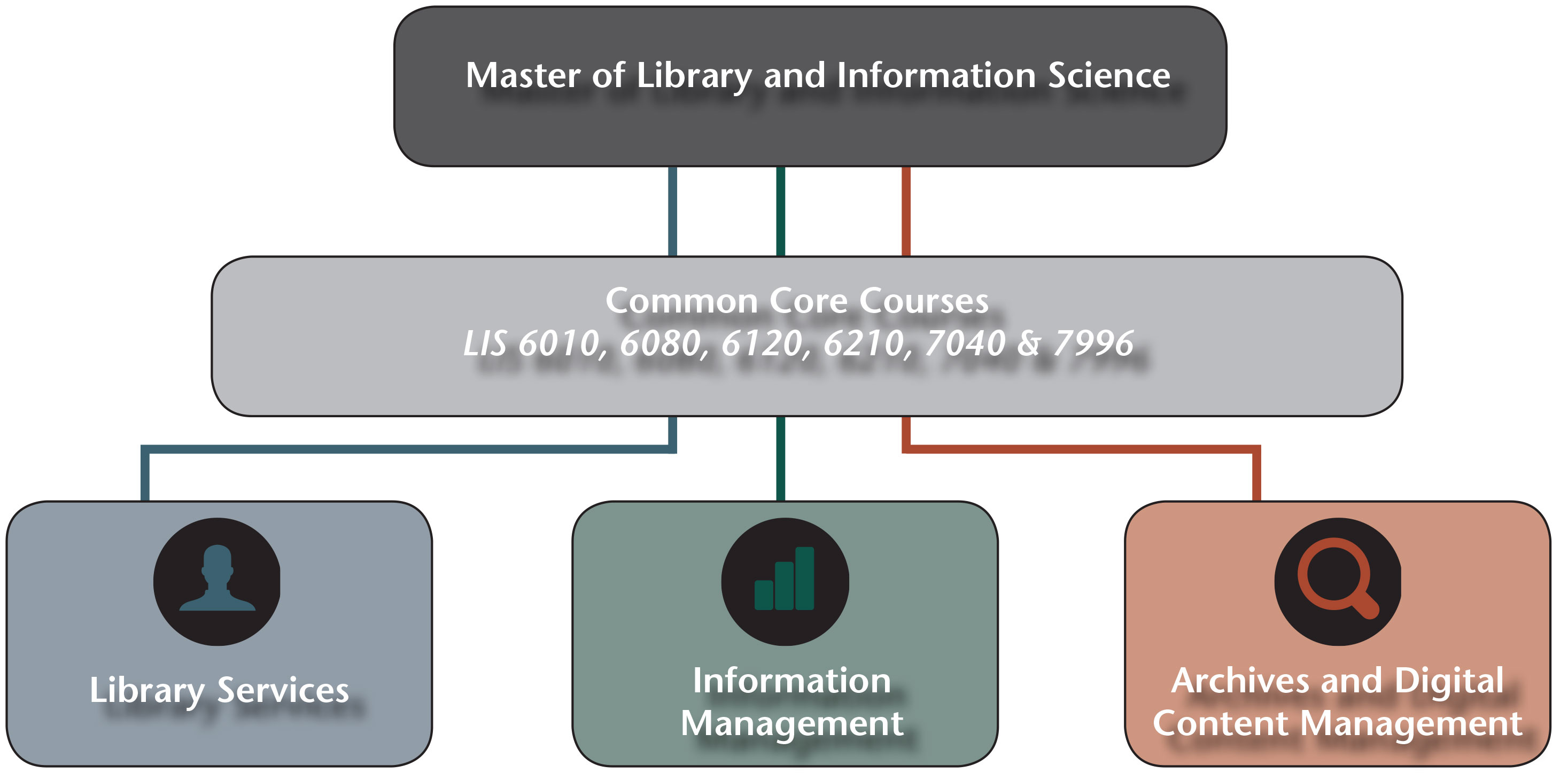 Online Data Science Certificate